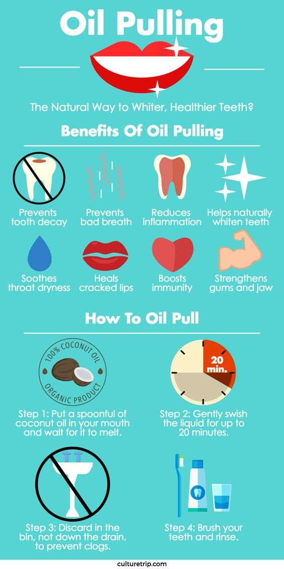 Method of Oil Pulling for Weight Loss & Teeth Whitening