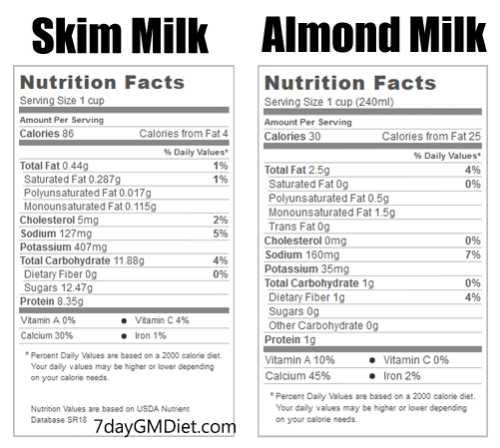 Skim Milk vs Almond Milk Benefits on GM Diet